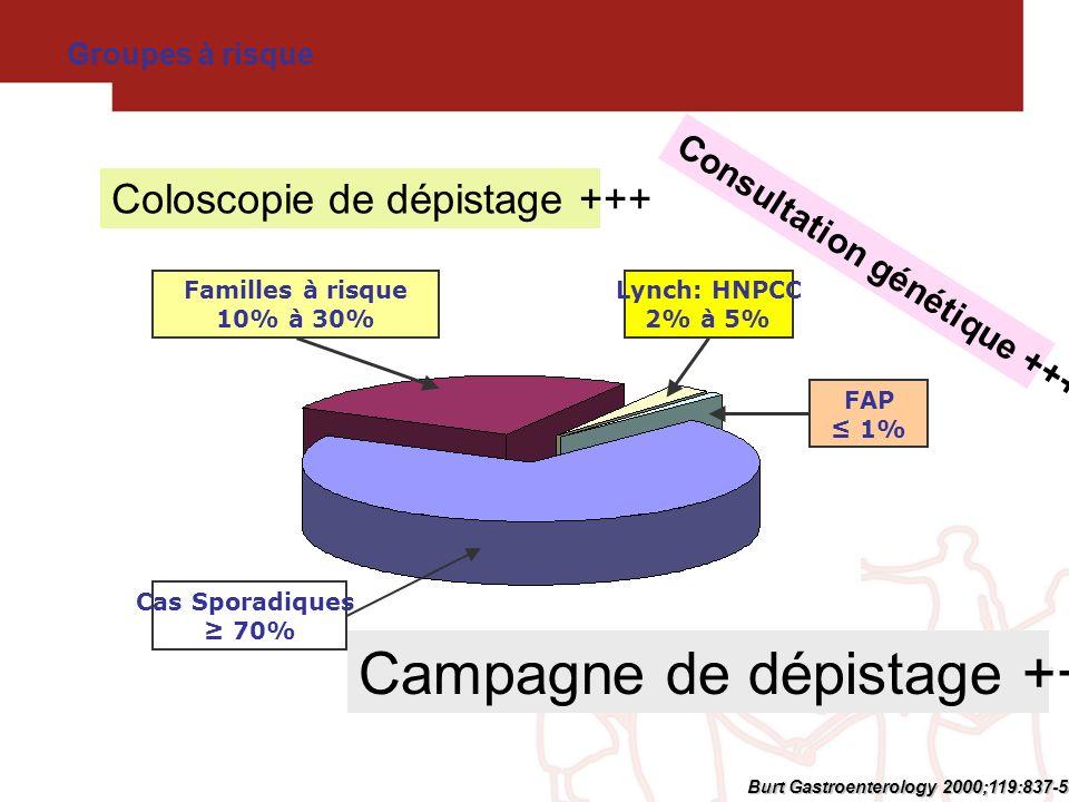 Groupes à risque Burt Gastroenterology 2000;119:837-53 Cas Sporadiques 70% Familles à risque 10% à 30% Lynch: HNPCC 2% à 5% FAP 1% Campagne de dépista