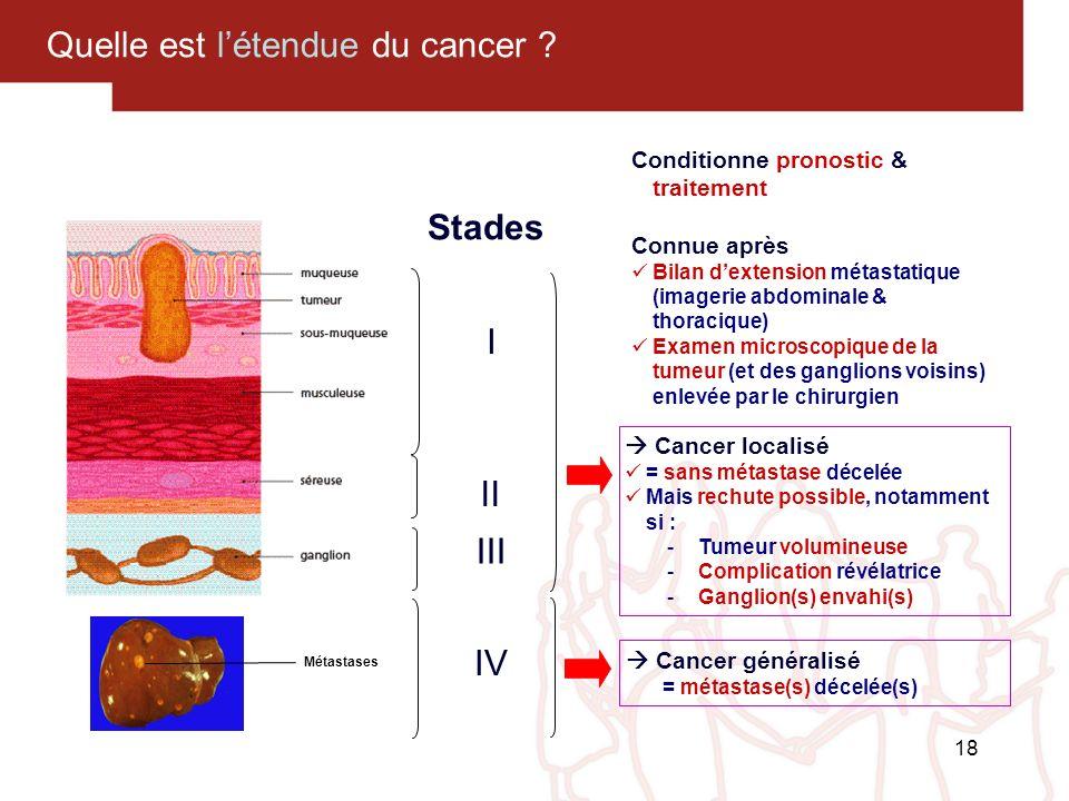 18 Quelle est létendue du cancer ? Stades Métastases I II III IV Conditionne pronostic & traitement Connue après Bilan dextension métastatique (imager