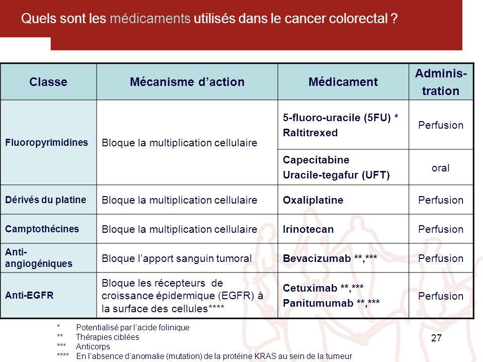 27 Quels sont les médicaments utilisés dans le cancer colorectal ? *Potentialisé par lacide folinique **Thérapies ciblées ***Anticorps ****En labsence
