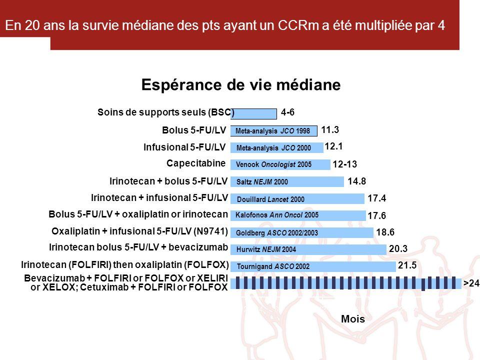Espérance de vie médiane En 20 ans la survie médiane des pts ayant un CCRm a été multipliée par 4 21.5 Meta-analysis JCO 2000 Saltz NEJM 2000 Kalofono