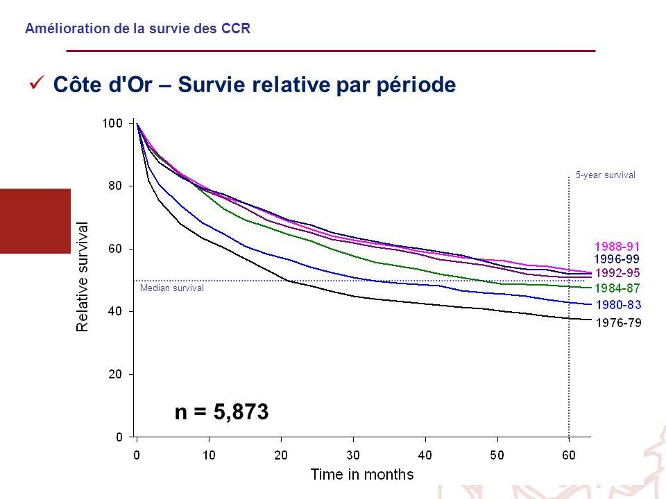 Amélioration de la survie des CCR n = 5,873 Median survival 5-year survival Côte d'Or – Survie relative par période