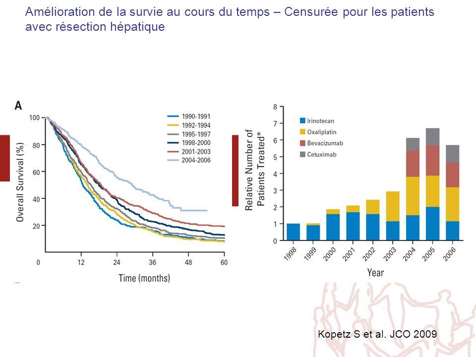 Amélioration de la survie au cours du temps – Censurée pour les patients avec résection hépatique Kopetz S et al. JCO 2009