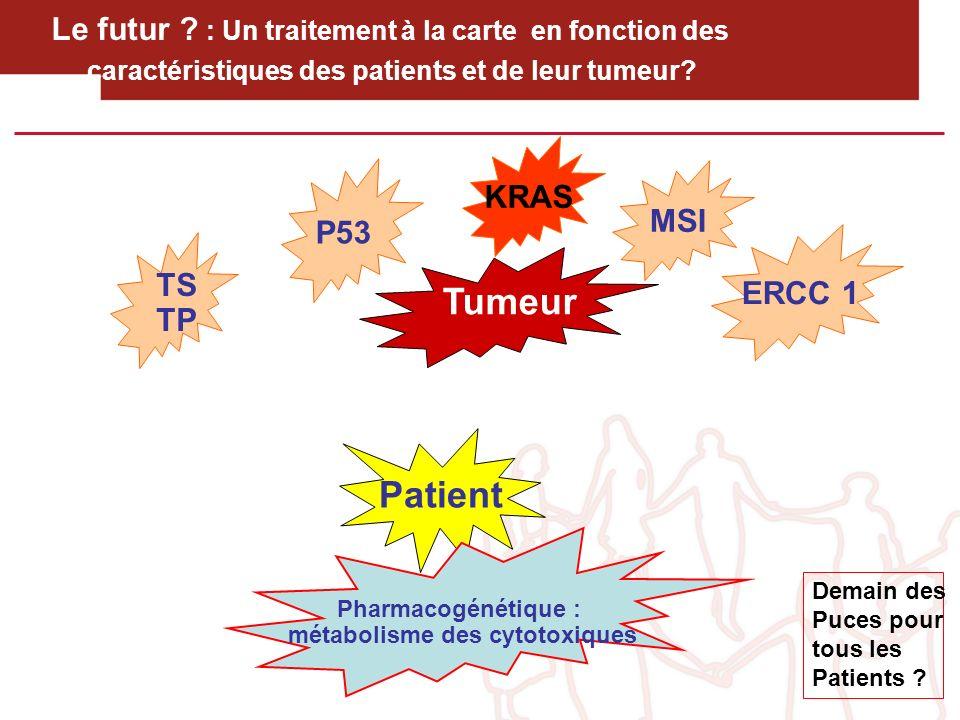 Le futur ? : Un traitement à la carte en fonction des caractéristiques des patients et de leur tumeur? Tumeur TS TP P53 MSI ERCC 1 KRAS Patient Pharma