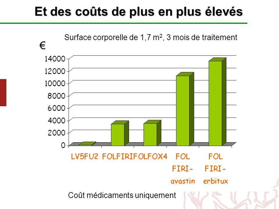 Surface corporelle de 1,7 m 2, 3 mois de traitement Coût médicaments uniquement Et des coûts de plus en plus élevés
