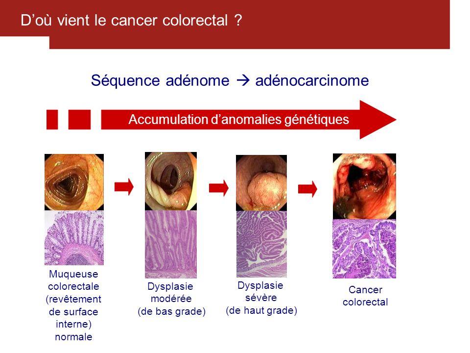 9 Doù vient le cancer colorectal ? Muqueuse colorectale (revêtement de surface interne) normale Dysplasie modérée (de bas grade) Dysplasie sévère (de