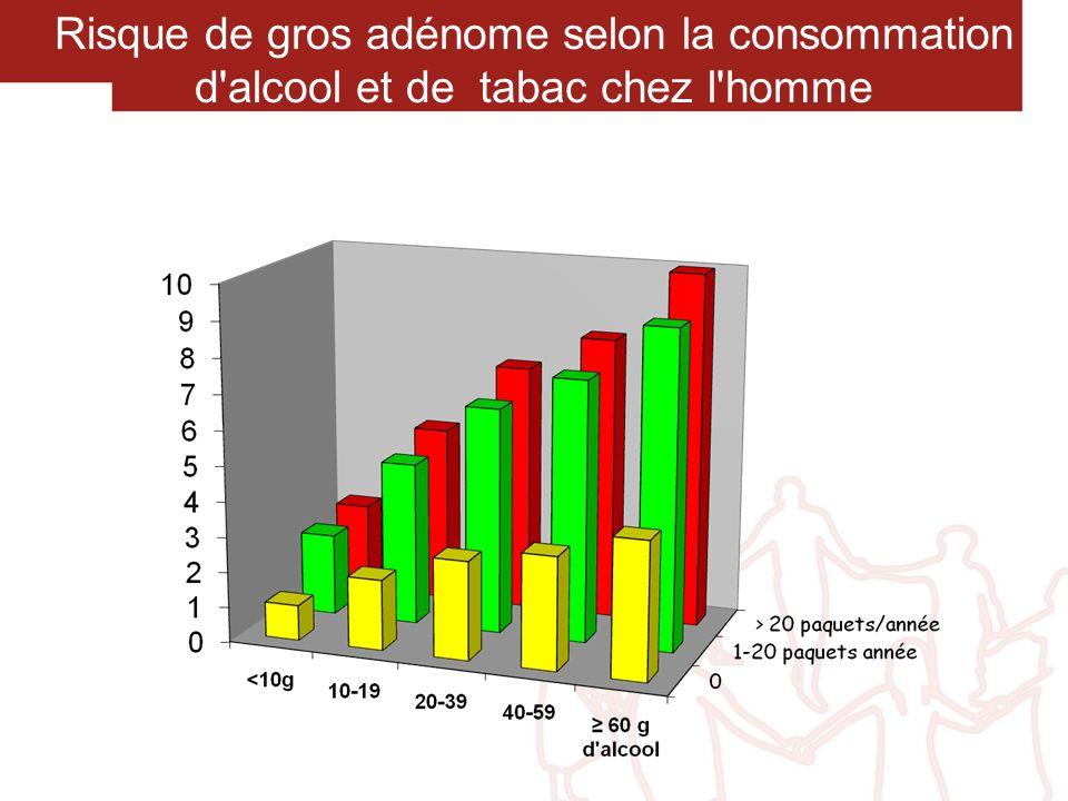 Risque de gros adénome selon la consommation d'alcool et de tabac chez l'homme