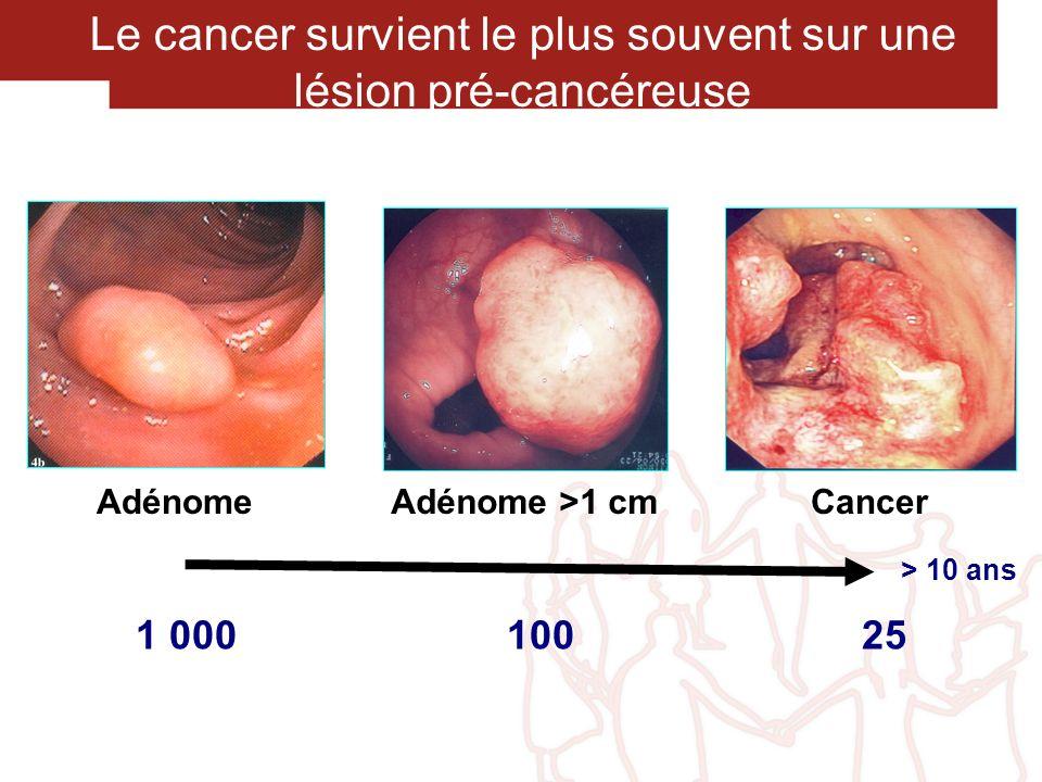 Le cancer survient le plus souvent sur une lésion pré-cancéreuse AdénomeCancerAdénome >1 cm 1 000 100 25 > 10 ans