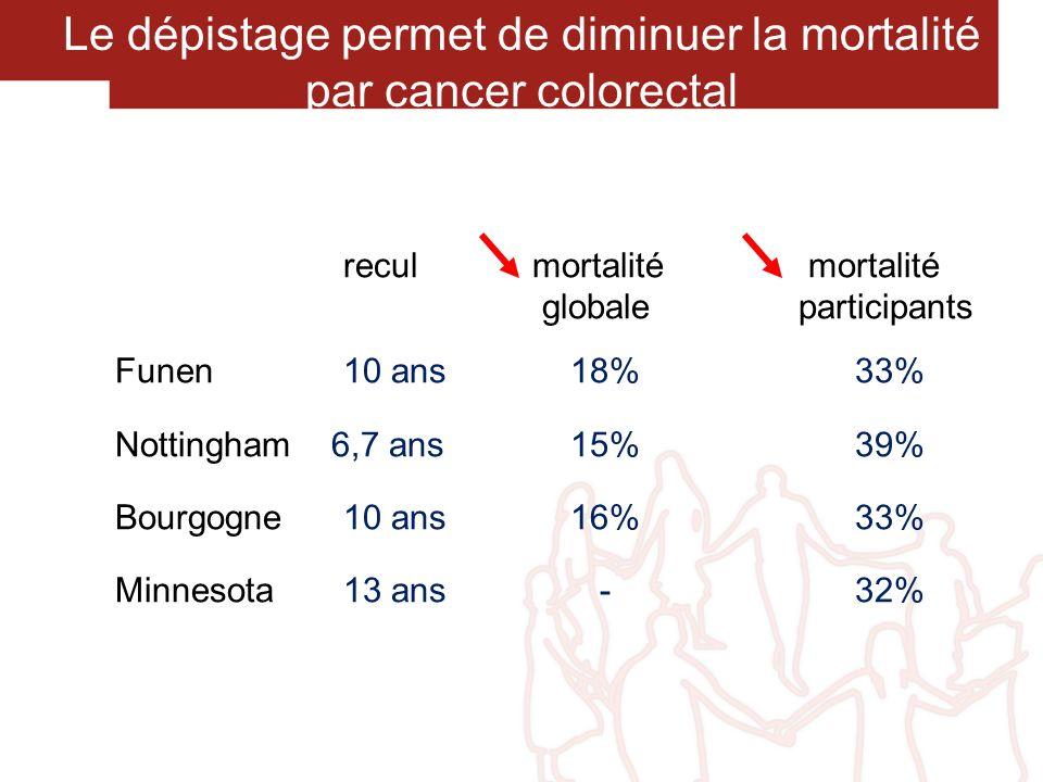 Le dépistage permet de diminuer la mortalité par cancer colorectal recul mortalité mortalité globale participants Funen 10 ans 18% 33% Nottingham 6,7