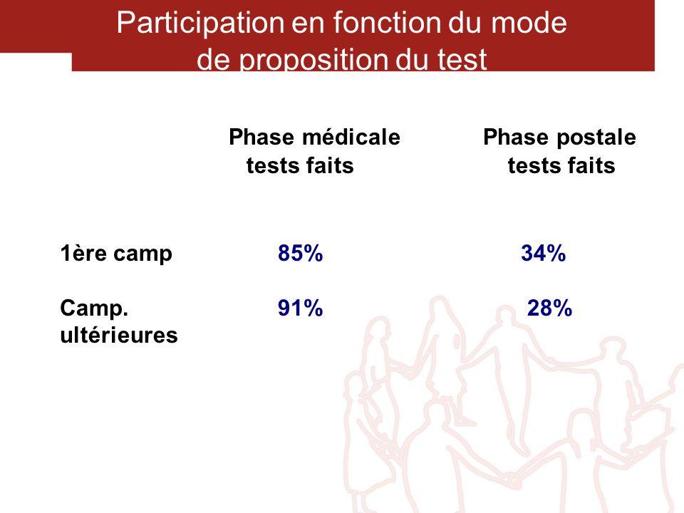 Phase médicale Phase postale tests faits tests faits 1ère camp 85% 34% Camp. 91% 28% ultérieures Participation en fonction du mode de proposition du t