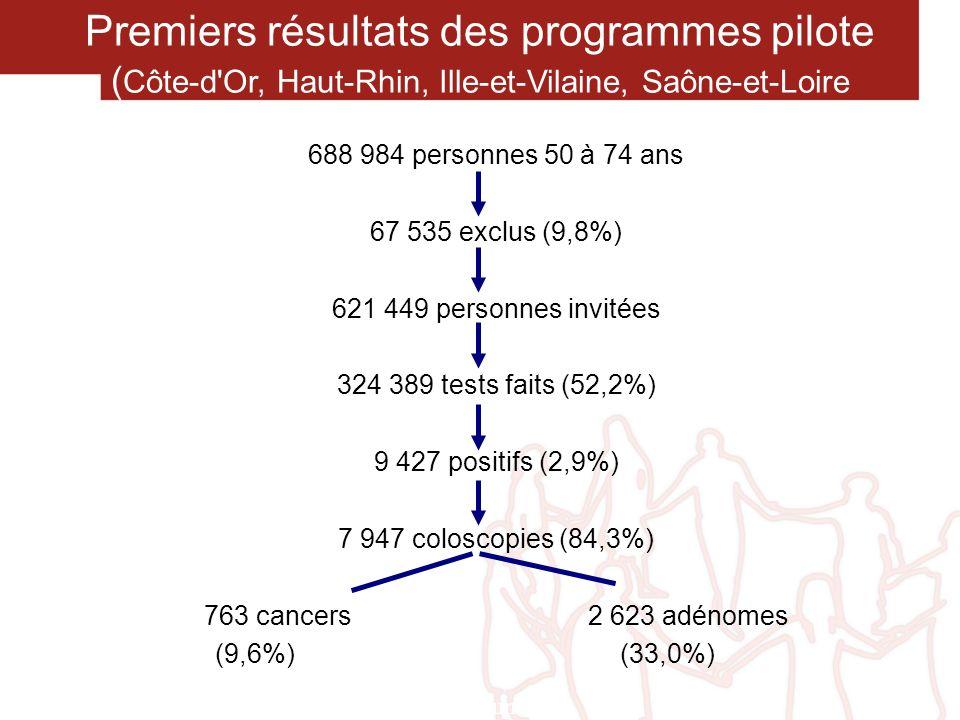 Premiers résultats des programmes pilote ( Côte-d'Or, Haut-Rhin, Ille-et-Vilaine, Saône-et-Loire 688 984 personnes 50 à 74 ans 67 535 exclus (9,8%) 62
