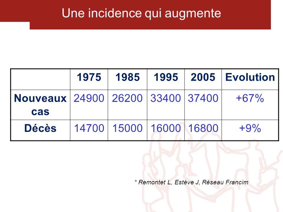 Une incidence qui augmente * Remontet L, Estève J, Réseau Francim 1975198519952005Evolution Nouveaux cas 24900262003340037400+67% Décès147001500016000