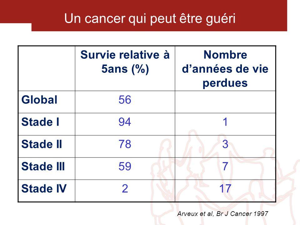 Un cancer qui peut être guéri Survie relative à 5ans (%) Nombre dannées de vie perdues Global56 Stade I941 Stade II783 Stade III597 Stade IV217 Arveux