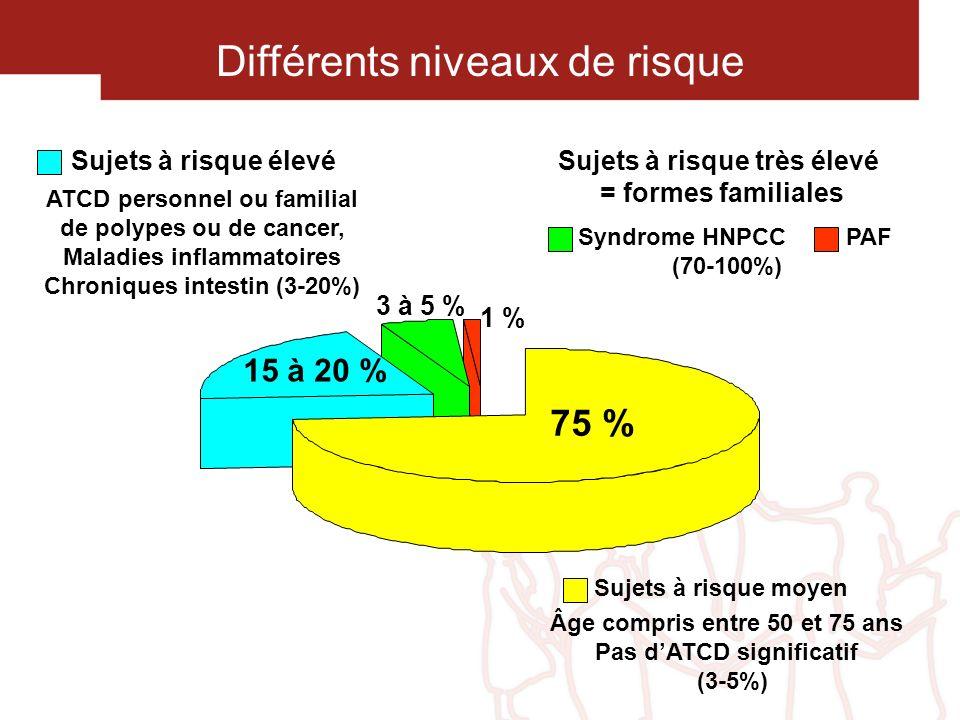 Sujets à risque élevé ATCD personnel ou familial de polypes ou de cancer, Maladies inflammatoires Chroniques intestin (3-20%) 75 % 15 à 20 % 3 à 5 % 1