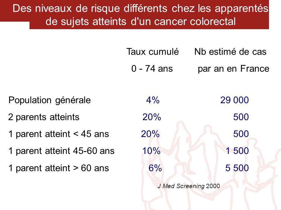 Des niveaux de risque différents chez les apparentés de sujets atteints d'un cancer colorectal Taux cumulé Nb estimé de cas 0 - 74 ans par an en Franc