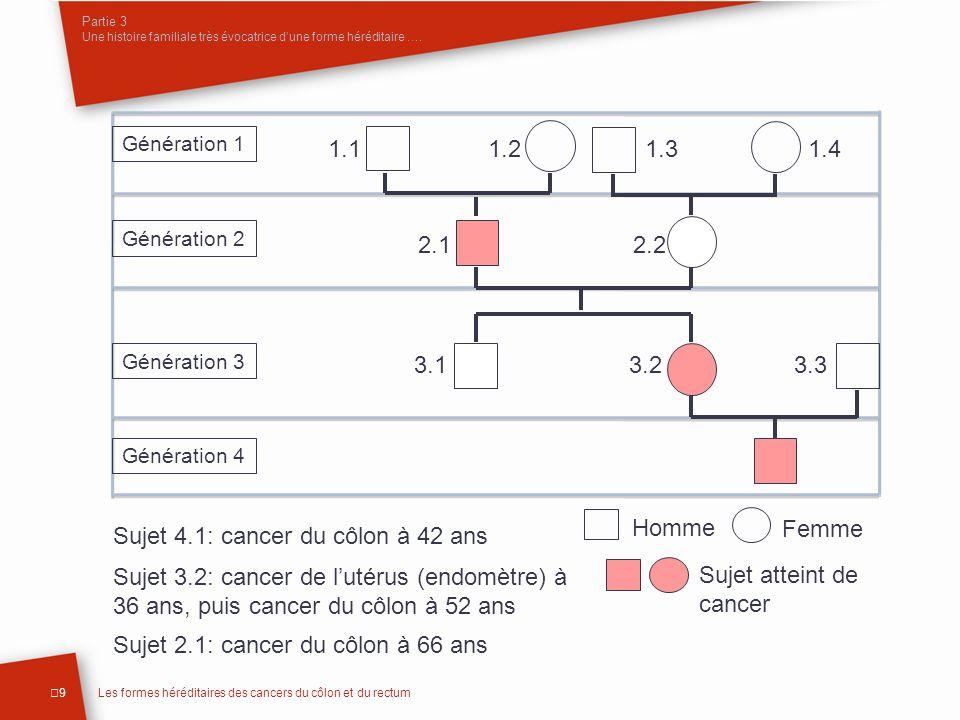 Partie 3 Une histoire familiale très évocatrice dune forme héréditaire …. 9Les formes héréditaires des cancers du côlon et du rectum Sujet 4.1: cancer