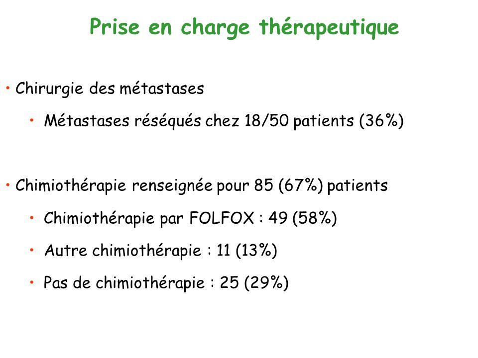 Prise en charge thérapeutique Chirurgie des métastases Métastases réséqués chez 18/50 patients (36%) Chimiothérapie renseignée pour 85 (67%) patients