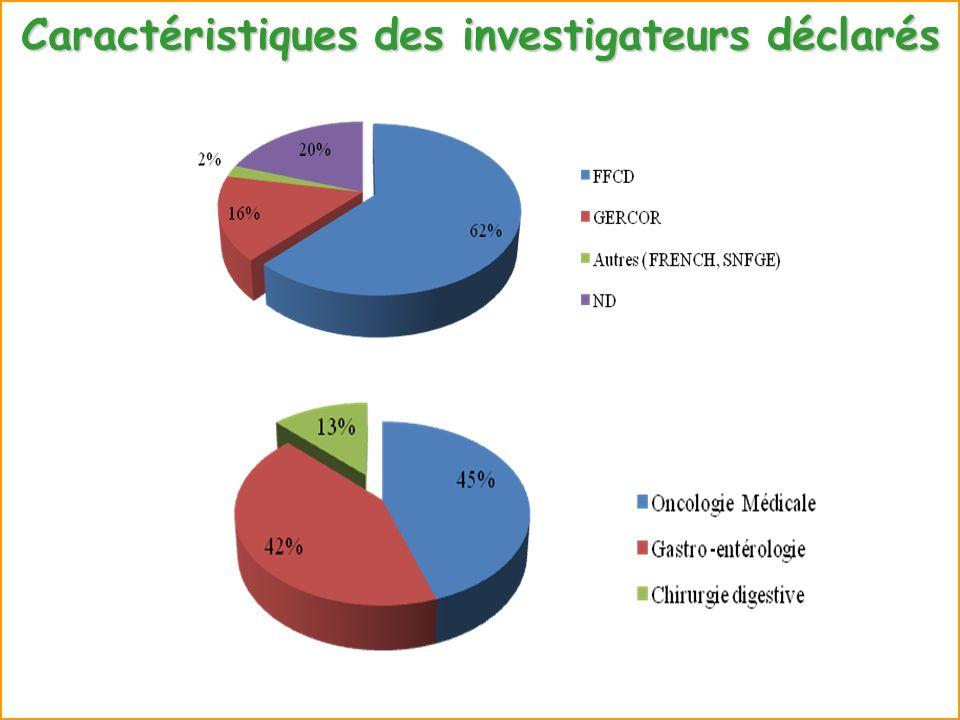 Caractéristiques des investigateurs déclarés