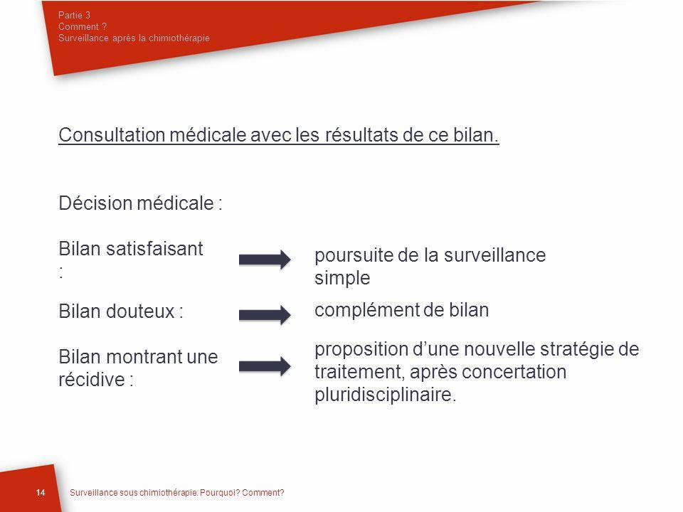 Consultation médicale avec les résultats de ce bilan. Décision médicale : Partie 3 Comment ? Surveillance après la chimiothérapie 14Surveillance sous