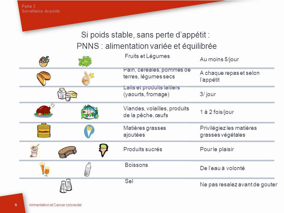 Partie 3 Surveillance du poids 9Alimentation et Cancer colorectal Si poids stable, sans perte dappétit : PNNS : alimentation variée et équilibrée Frui