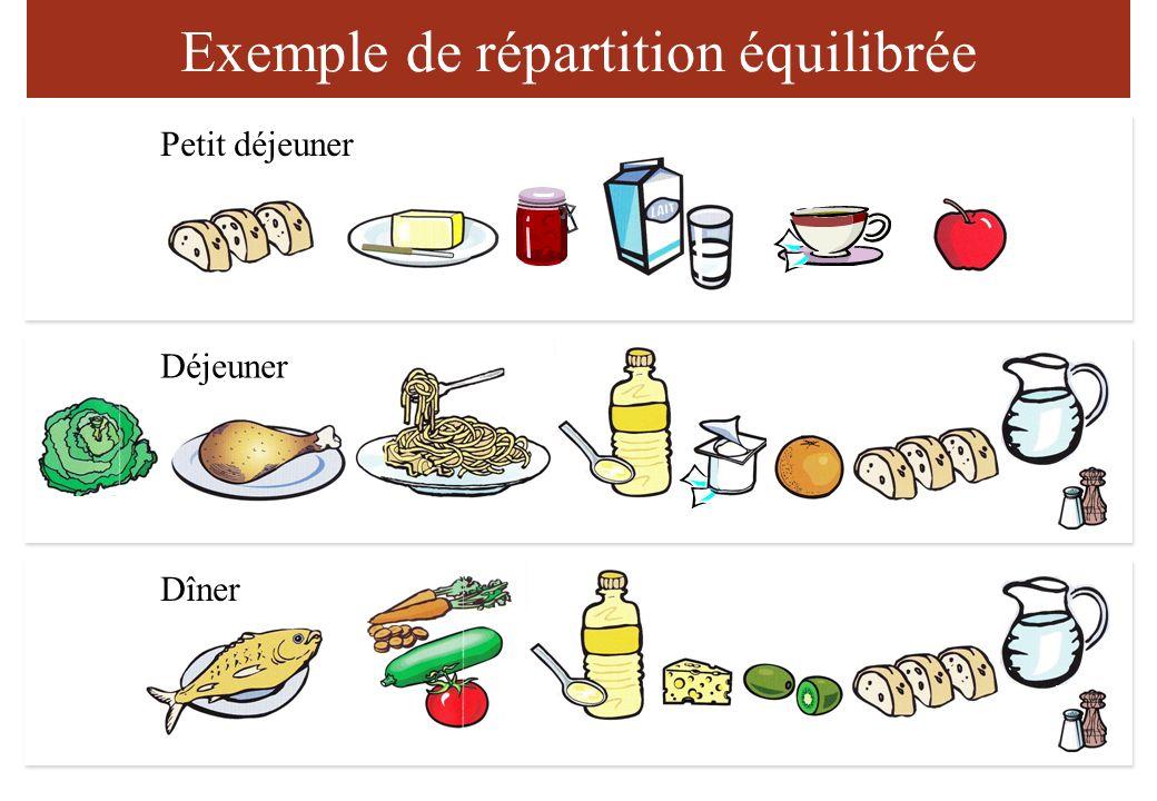 Exemple de répartition équilibrée Petit déjeuner Déjeuner Dîner