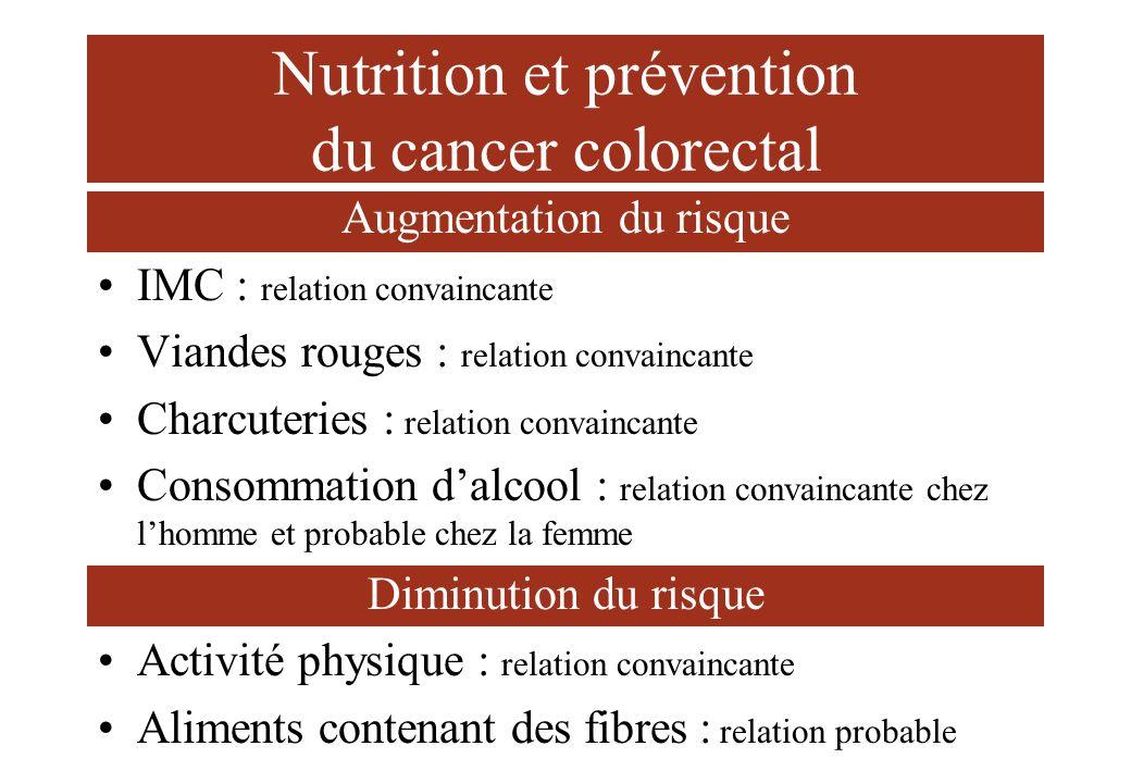 Nutrition et prévention du cancer colorectal Augmentation du risque IMC : relation convaincante Viandes rouges : relation convaincante Charcuteries :