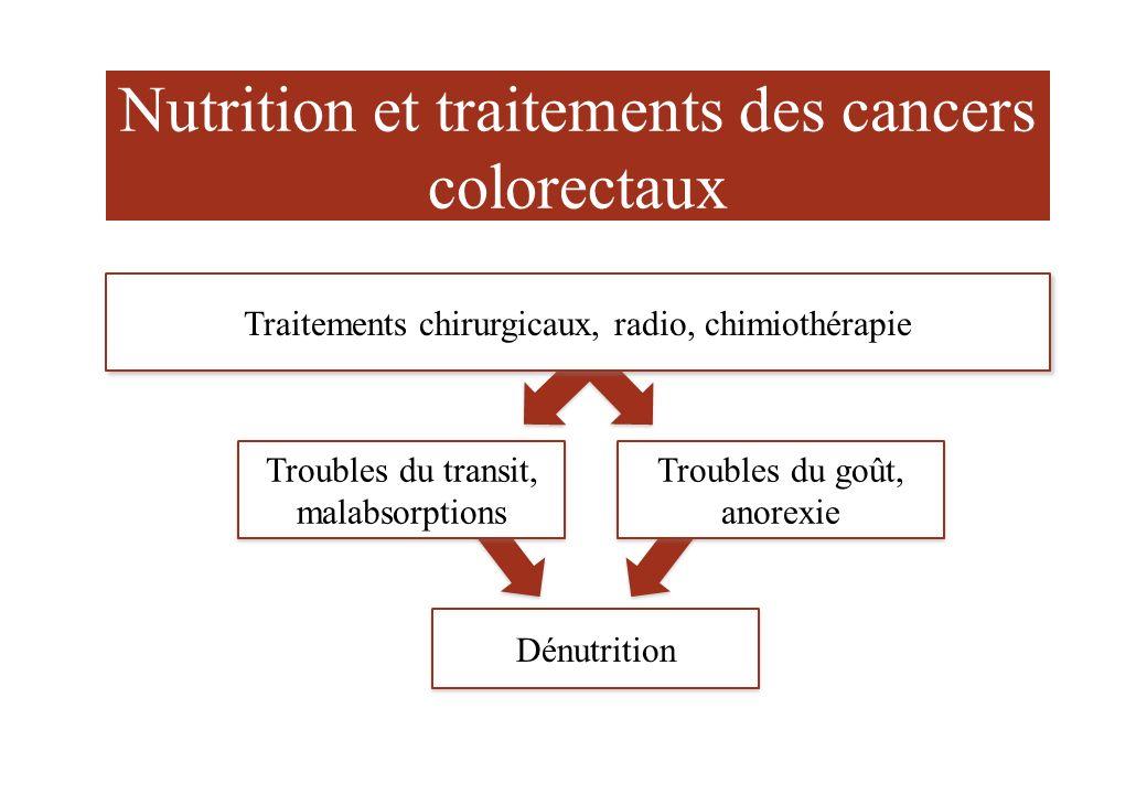 Nutrition et traitements des cancers colorectaux Dénutrition Troubles du transit, malabsorptions Troubles du transit, malabsorptions Troubles du goût,