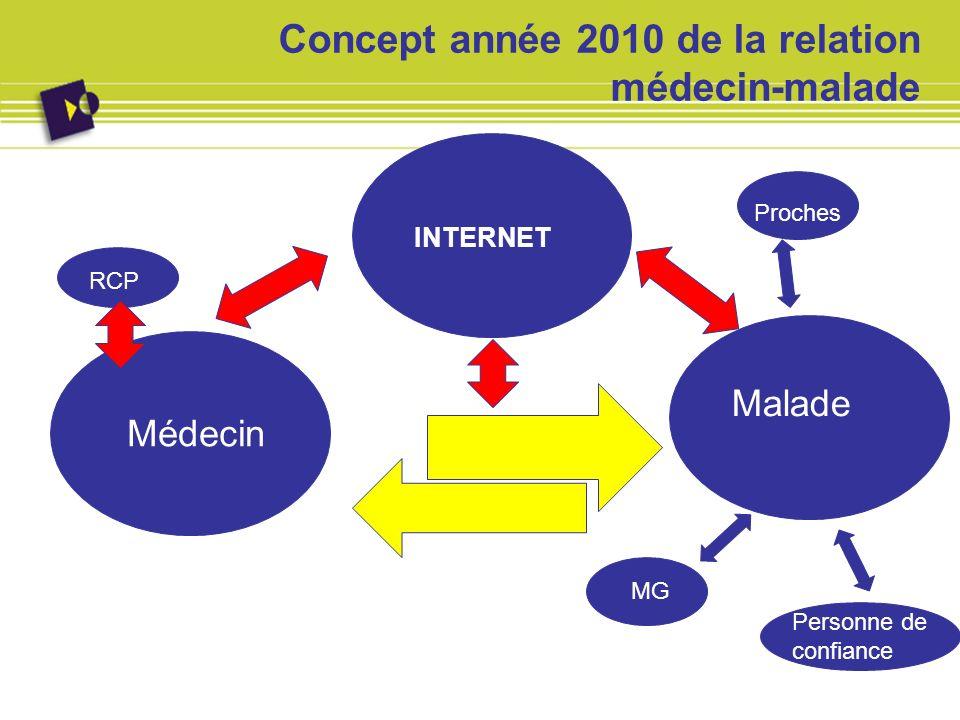 Concept année 2010 de la relation médecin-malade Médecin Malade Proches MG Personne de confiance INTERNET Médecin RCP