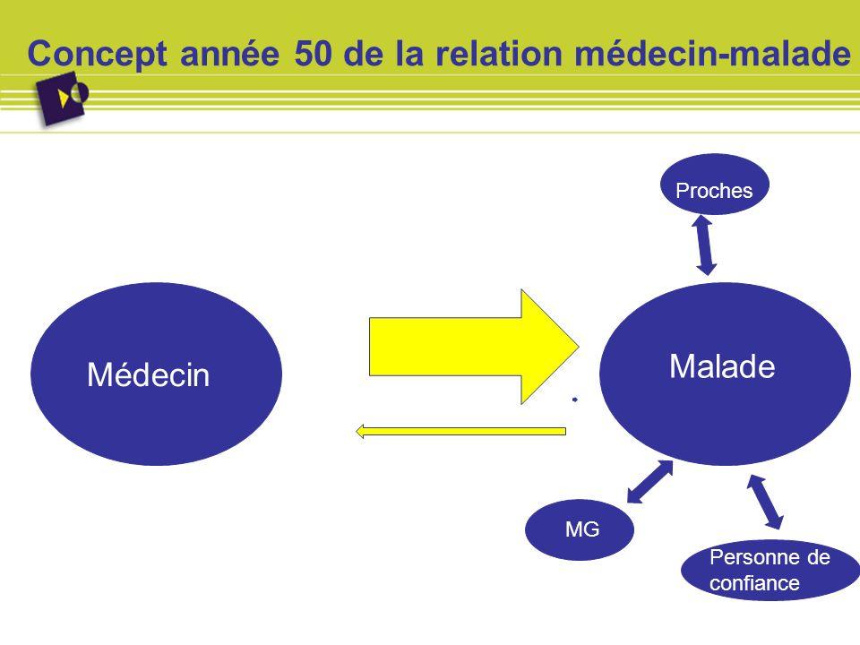 Concept année 50 de la relation médecin-malade Médecin Malade Proches MG Personne de confiance