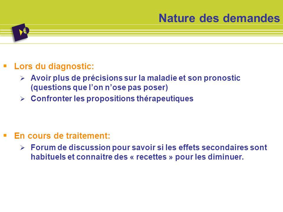 Nature des demandes Lors du diagnostic: Avoir plus de précisions sur la maladie et son pronostic (questions que lon nose pas poser) Confronter les pro
