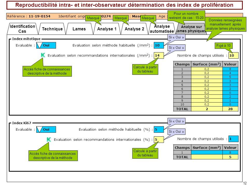 Analyse automatisée Analyse sur lames physiques Analyse 2Analyse 1 Identification Cas TechniqueLames 12 Reproductibilité intra- et inter-observateur d
