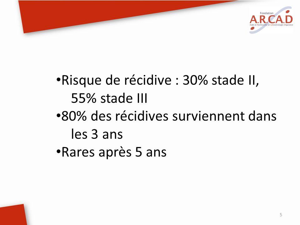 5 Risque de récidive : 30% stade II, 55% stade III 80% des récidives surviennent dans les 3 ans Rares après 5 ans