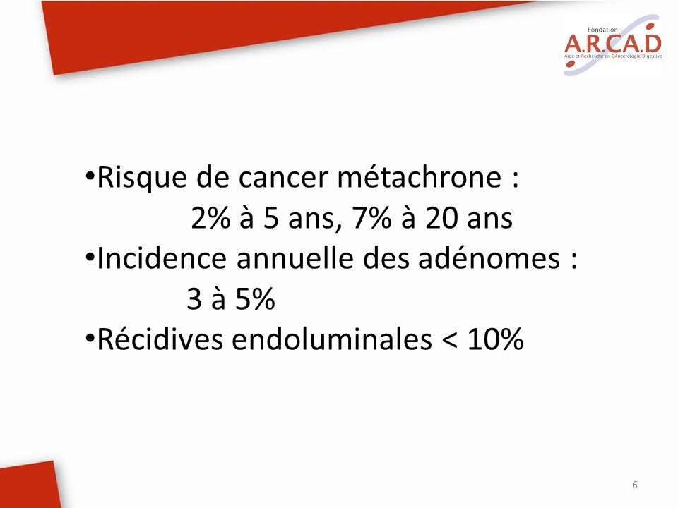 6 Risque de cancer métachrone : 2% à 5 ans, 7% à 20 ans Incidence annuelle des adénomes : 3 à 5% Récidives endoluminales < 10%