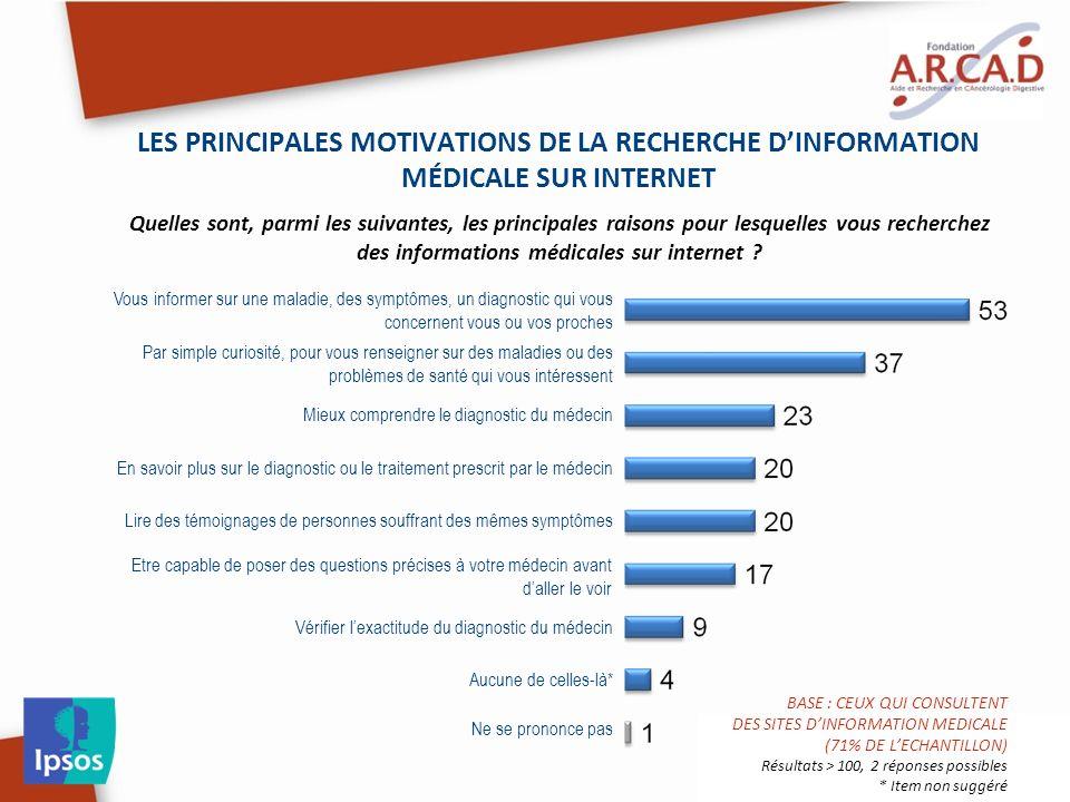 LES PRINCIPALES MOTIVATIONS DE LA RECHERCHE DINFORMATION MÉDICALE SUR INTERNET Quelles sont, parmi les suivantes, les principales raisons pour lesquelles vous recherchez des informations médicales sur internet .