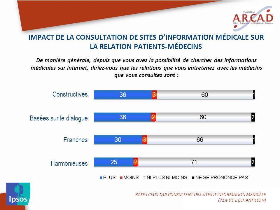 IMPACT DE LA CONSULTATION DE SITES DINFORMATION MÉDICALE SUR LA RELATION PATIENTS-MÉDECINS De manière générale, depuis que vous avez la possibilité de chercher des informations médicales sur internet, diriez-vous que les relations que vous entretenez avec les médecins que vous consultez sont : BASE : CEUX QUI CONSULTENT DES SITES DINFORMATION MEDICALE (71% DE LECHANTILLON) Constructives Basées sur le dialogue Franches Harmonieuses