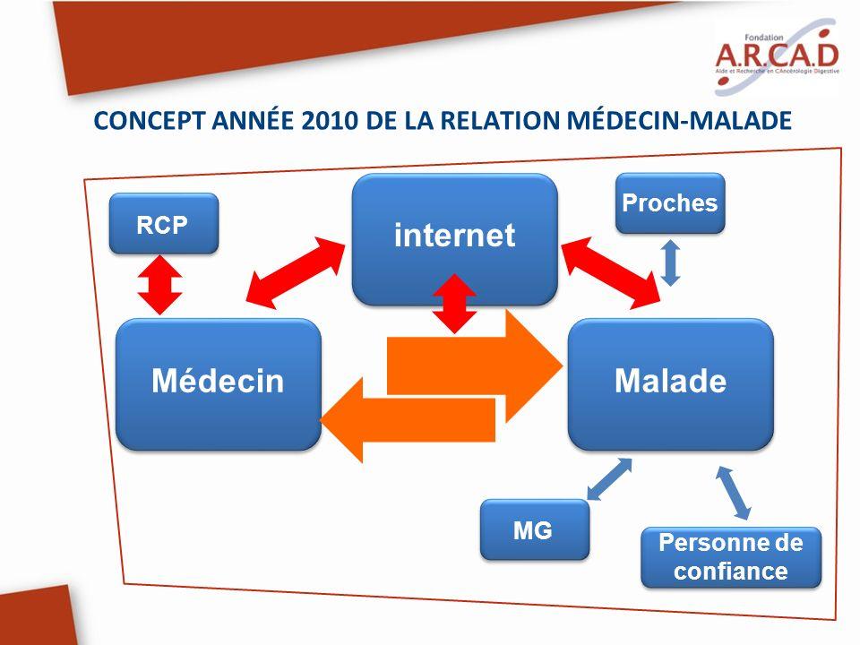 CONCEPT ANNÉE 2010 DE LA RELATION MÉDECIN-MALADE MédecinMalade Proches MG Personne de confiance internet RCP