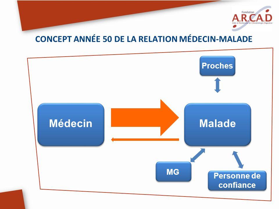 CONCEPT ANNÉE 50 DE LA RELATION MÉDECIN-MALADE Proches MG Personne de confiance MédecinMalade