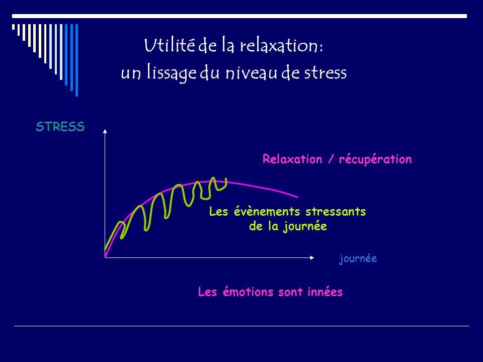 Utilité de la relaxation: un lissage du niveau de stress journée Les émotions sont innées Relaxation / récupération STRESS Les évènements stressants d