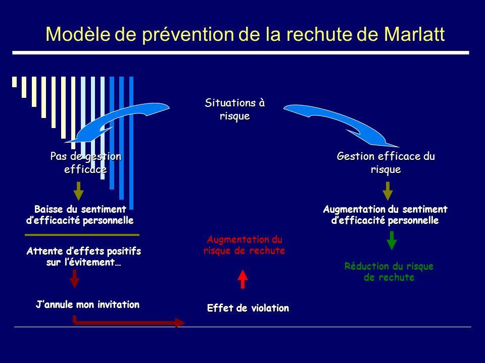 Modèle de prévention de la rechute de Marlatt Situations à risque Pas de gestion efficace Gestion efficace du risque Baisse du sentiment defficacité p