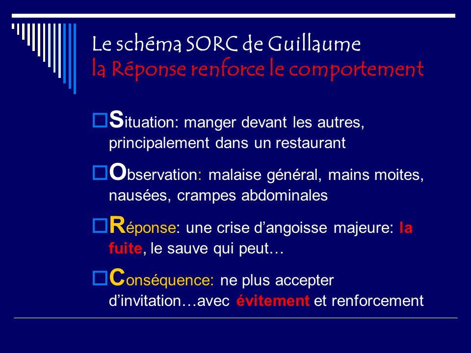 Le schéma SORC de Guillaume la Réponse renforce le comportement S ituation: manger devant les autres, principalement dans un restaurant O bservation: