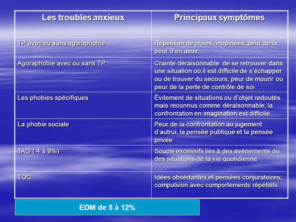 Les troubles anxieux Principaux symptômes TP avec ou sans agoraphobie Répétition de crises, inopinées; peur de la peur den avoir Agoraphobie avec ou s