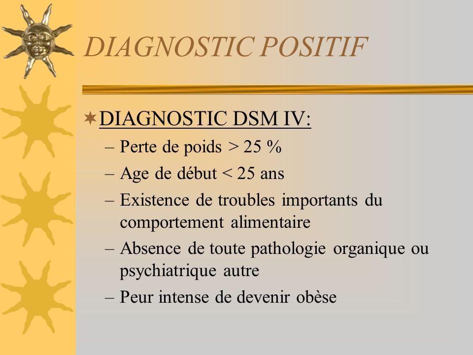 DIAGNOSTIC POSITIF DIAGNOSTIC DSM IV: –Perte de poids > 25 % –Age de début < 25 ans –Existence de troubles importants du comportement alimentaire –Absence de toute pathologie organique ou psychiatrique autre –Peur intense de devenir obèse