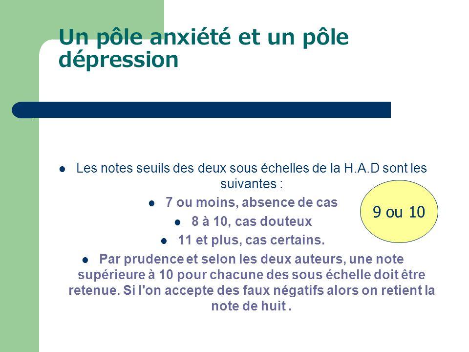 Un pôle anxiété et un pôle dépression Les notes seuils des deux sous échelles de la H.A.D sont les suivantes : 7 ou moins, absence de cas 8 à 10, cas