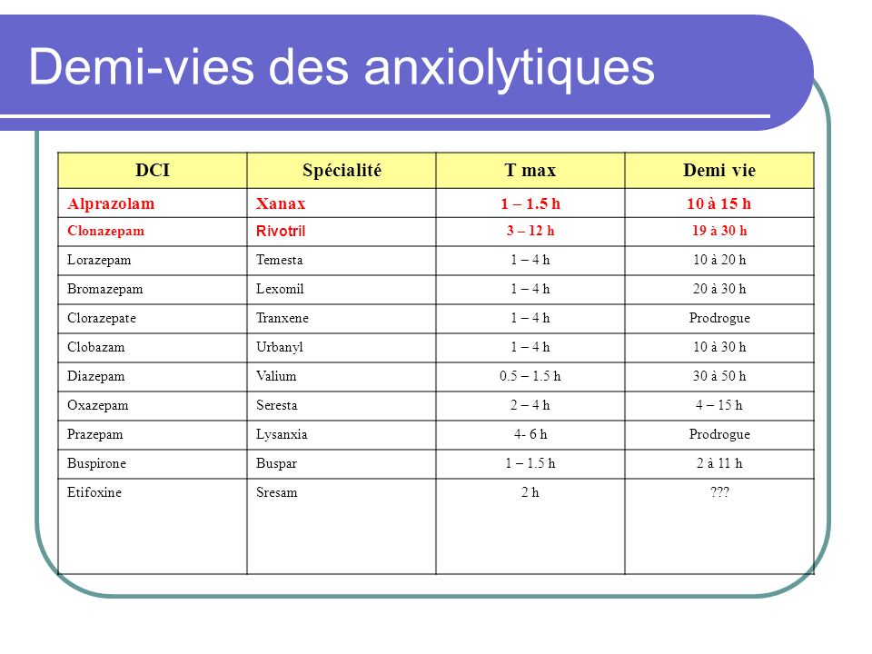 Demi-vies des anxiolytiques DCISpécialitéT maxDemi vie AlprazolamXanax1 – 1.5 h10 à 15 h Clonazepam Rivotril 3 – 12 h19 à 30 h LorazepamTemesta1 – 4 h10 à 20 h BromazepamLexomil1 – 4 h20 à 30 h ClorazepateTranxene1 – 4 hProdrogue ClobazamUrbanyl1 – 4 h10 à 30 h DiazepamValium0.5 – 1.5 h30 à 50 h OxazepamSeresta2 – 4 h4 – 15 h PrazepamLysanxia4- 6 hProdrogue BuspironeBuspar1 – 1.5 h2 à 11 h EtifoxineSresam2 h
