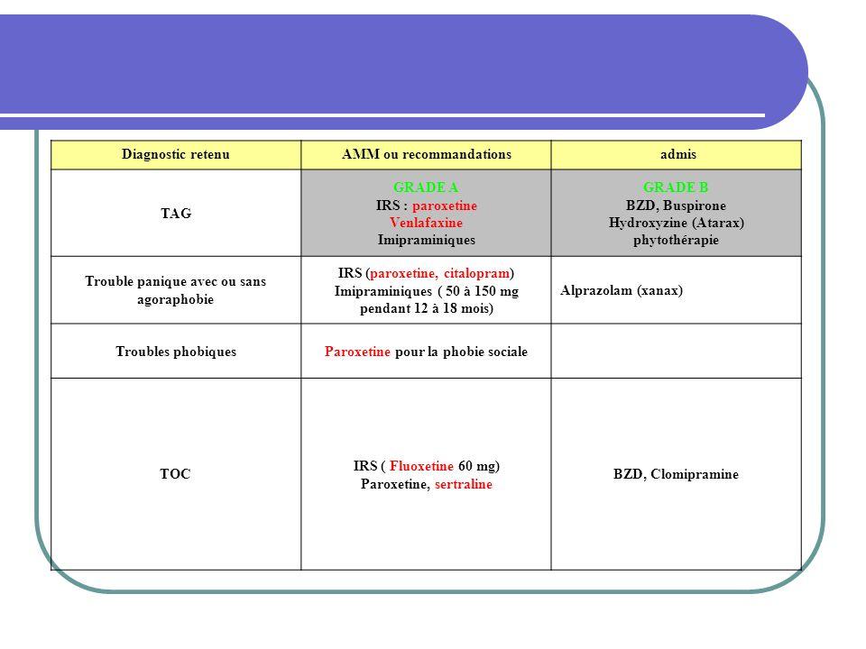 Diagnostic retenuAMM ou recommandations admis TAG GRADE A IRS : paroxetine Venlafaxine Imipraminiques GRADE B BZD, Buspirone Hydroxyzine (Atarax) phytothérapie Trouble panique avec ou sans agoraphobie IRS (paroxetine, citalopram) Imipraminiques ( 50 à 150 mg pendant 12 à 18 mois) Alprazolam (xanax) Troubles phobiquesParoxetine pour la phobie sociale TOC IRS ( Fluoxetine 60 mg) Paroxetine, sertraline BZD, Clomipramine