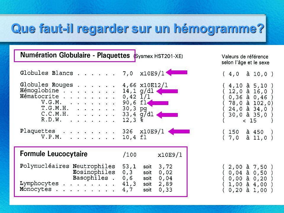 Métabolisme du fer (rappels) Fer alimentaire 10-25 mg/jour 90% Transférrine FerErythroblastesGlobulesRouges Macrophages 10-25 mg Pertes 1mg (ho) 3mg (Fe) Ferritine