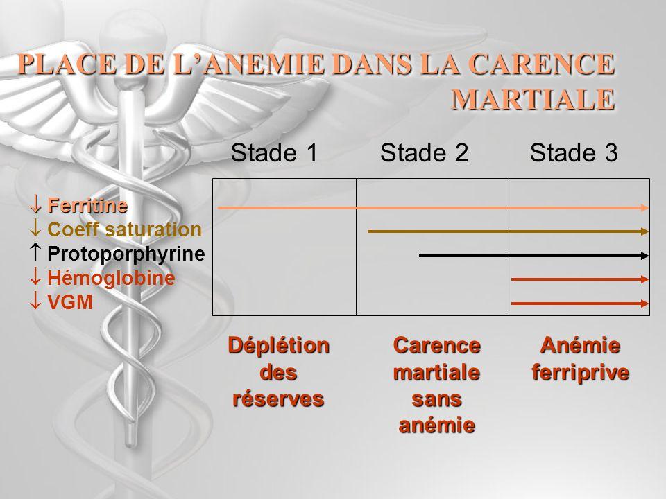 Microcytaire, hypochrome et … VGM < 80 & CCMH < 31% Fer sérique & transferrine ou CRP & ferritine Fer Anémie par Carence martiale +++ Fer < & transferrine < + CRP>, hyper 2, >fibrinogène Anémie inflammatoire Fer N VERIFIE EP de lHb Thalassémies non régénérative