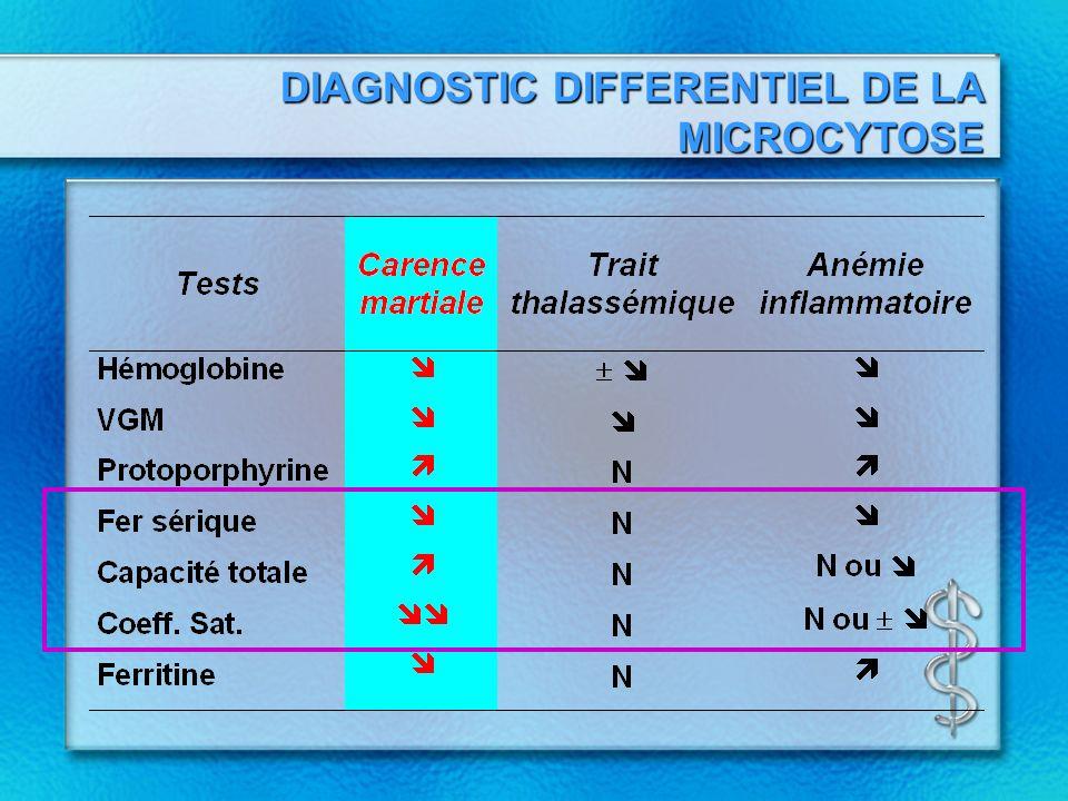 Anémie par carence martiale Autres symptômes: neutropénie, thrombocytose fissures commissures labiales altération des ongles & glossite