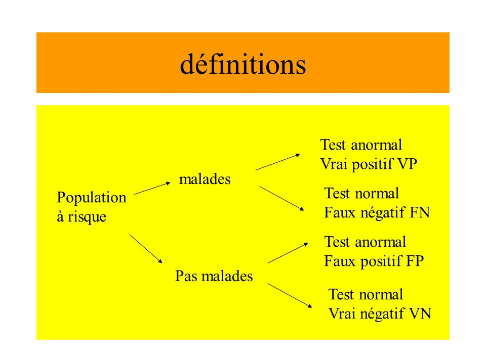 définitions Population à risque malades Pas malades Test anormal Vrai positif VP Test normal Faux négatif FN Test anormal Faux positif FP Test normal