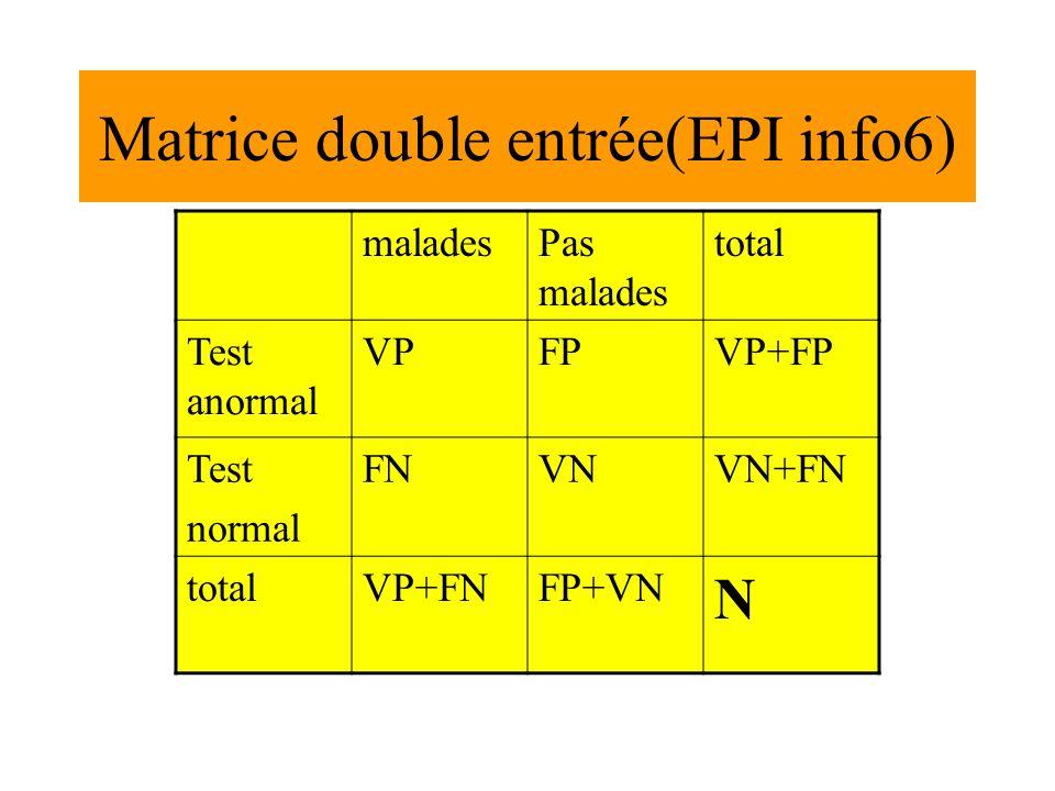 Matrice double entrée(EPI info6) maladesPas malades total Test anormal VPFPVP+FP Test normal FNVNVN+FN totalVP+FNFP+VN N