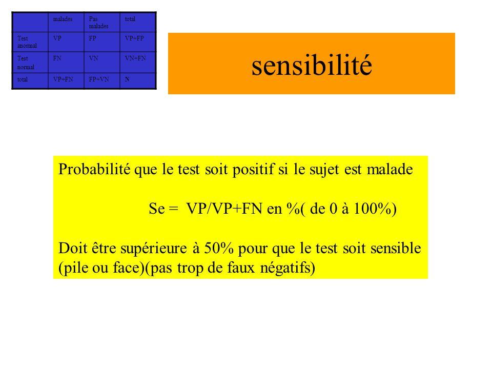 sensibilité Probabilité que le test soit positif si le sujet est malade Se = VP/VP+FN en %( de 0 à 100%) Doit être supérieure à 50% pour que le test s